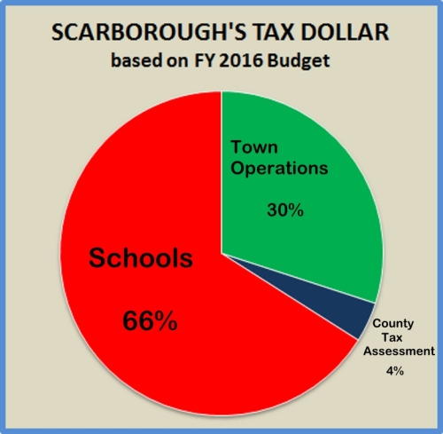 Here's the breakdown of where your tax dollar goes.  Schools get 66%.  In FY2011, the Schools got about 62%.  Where does that trend end?