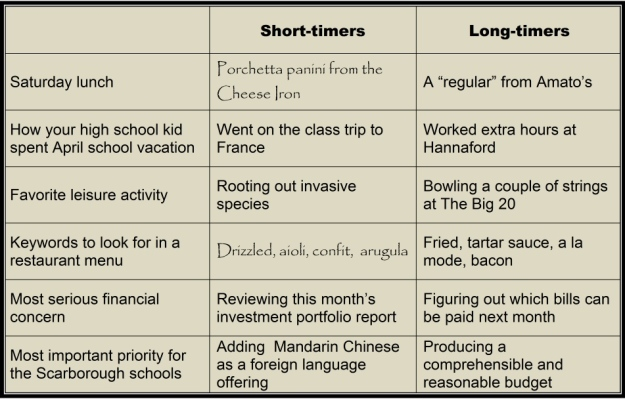 los-short-long-timers