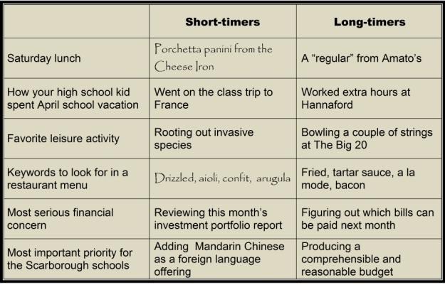 los-short-long-timers