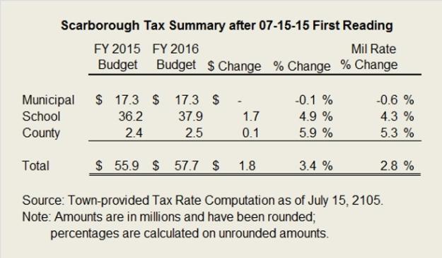 los-tax summ 07-15-15