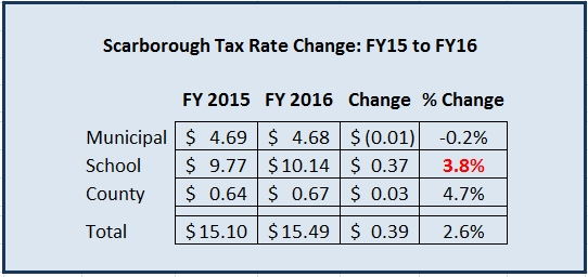 los-tax rate 2015-2016