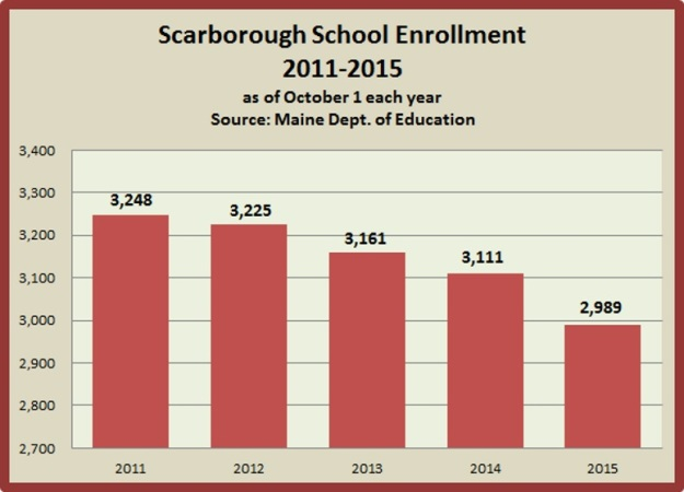los-schl enroll chart 2011-15