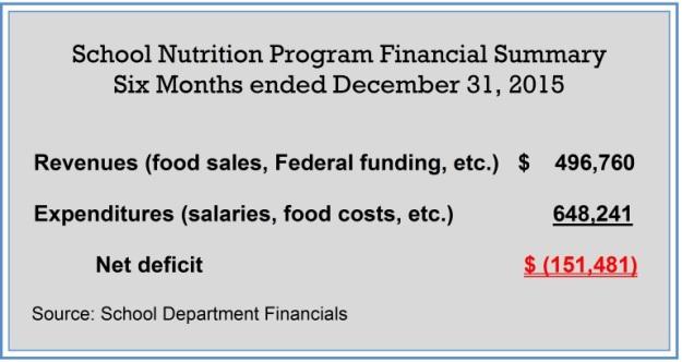 los-schl nutrition-12-13-15
