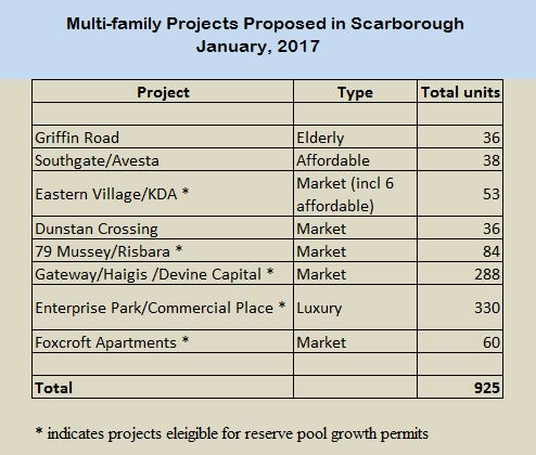 Look out scarborough for Residential lease for apartment or unit in multi family