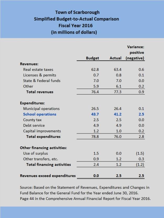 los-fy16-budget-actual